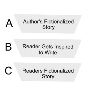 author-heirarchy